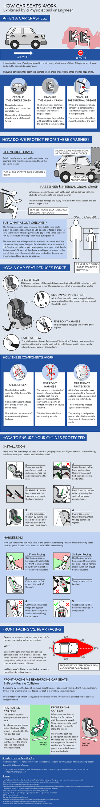 How-Car-Seats-Work