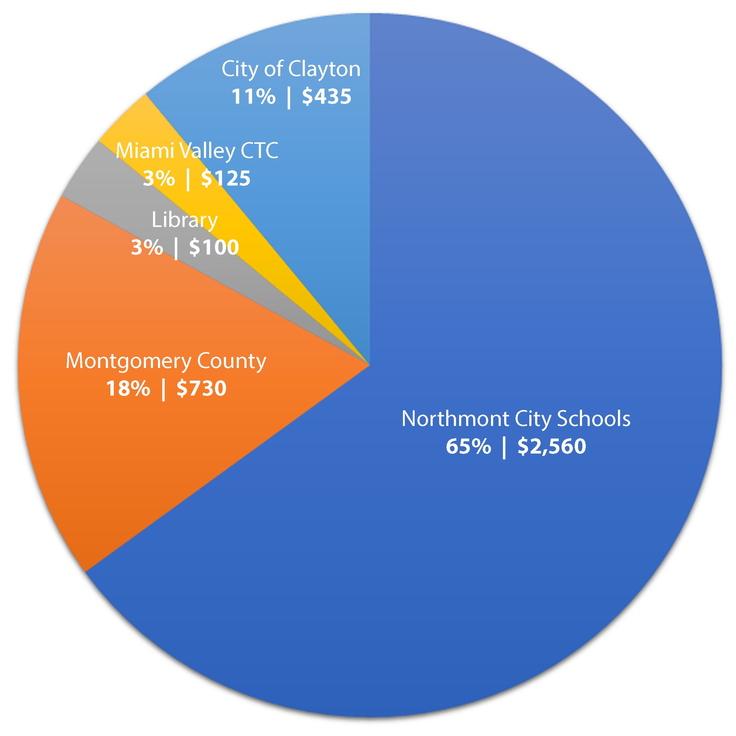 Property Tax Allocation - Clayton