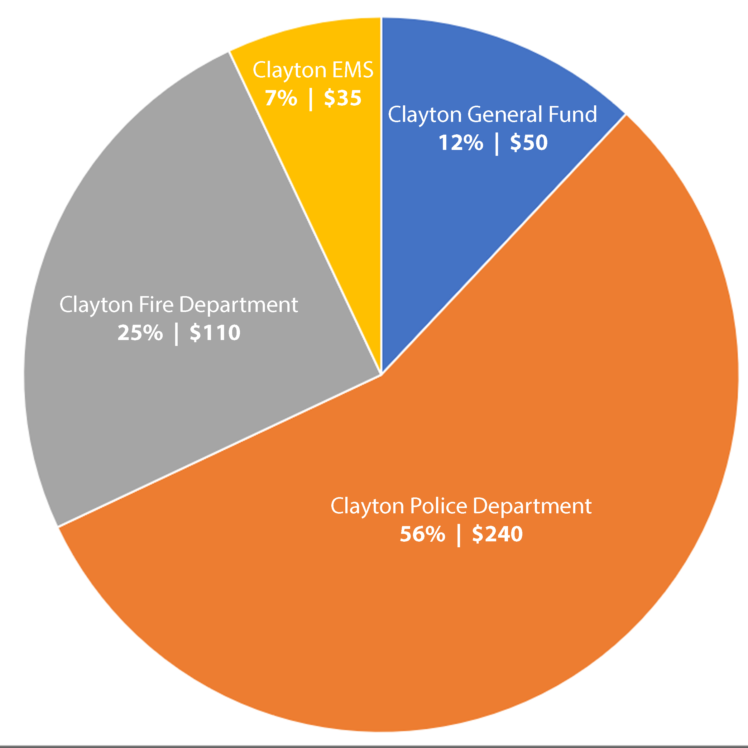 Claytons Property Tax Allocation